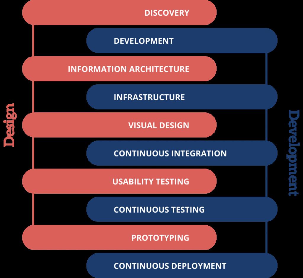 DevOps +Design integration